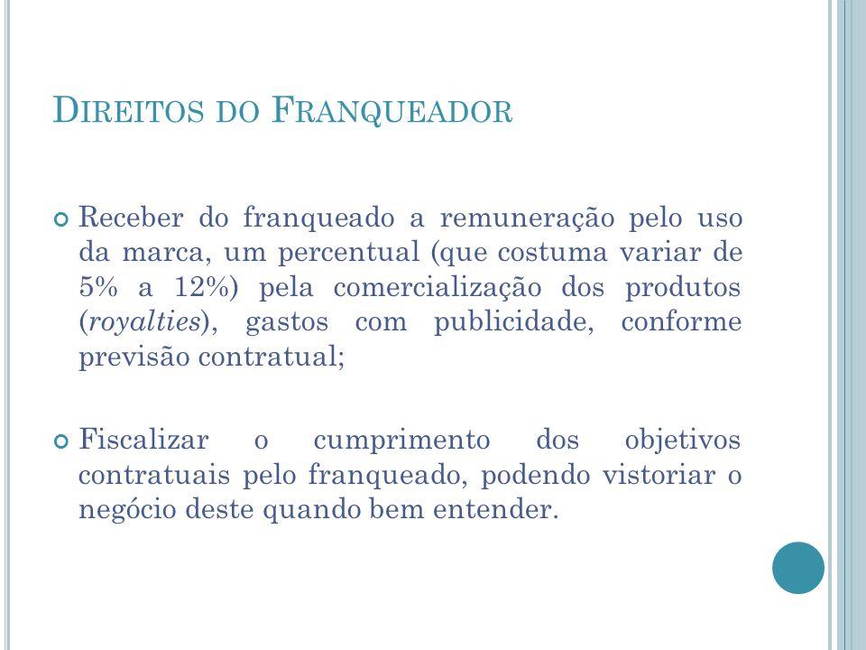 D IREITOS DO F RANQUEADOR Receber do franqueado a remuneração pelo uso da marca, um percentual (que costuma variar de 5% a 12%) pela comercialização d