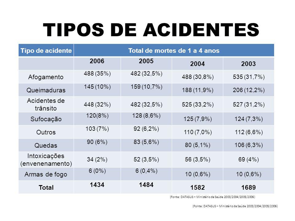 TIPOS DE ACIDENTES Tipo de acidenteTotal de mortes de 1 a 4 anos 20062005 20042003 Afogamento 488 (35%)482 (32,5%) 488 (30,8%)535 (31,7%) Queimaduras 145 (10%)159 (10,7%) 188 (11,9%)206 (12,2%) Acidentes de trânsito 448 (32%)482 (32,5%)525 (33,2%)527 (31,2%) Sufocação 120(8%)128 (8,6%) 125 (7,9%)124 (7,3%) Outros 103 (7%)92 (6,2%) 110 (7,0%)112 (6,6%) Quedas 90 (6%)83 (5,6%) 80 (5,1%)106 (6,3%) Intoxicações (envenenamento) 34 (2%)52 (3,5%)56 (3,5%)69 (4%) Armas de fogo 6 (0%)6 (0,4%) 10 (0,6%) Total 14341484 15821689 (Fonte: DATASUS – Ministério da Saúde 2003/2004/2005/2006)