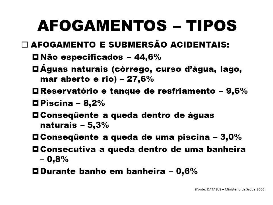 AFOGAMENTOS – TIPOS AFOGAMENTO E SUBMERSÃO ACIDENTAIS: Não especificados – 44,6% Águas naturais (córrego, curso dágua, lago, mar aberto e rio) – 27,6%