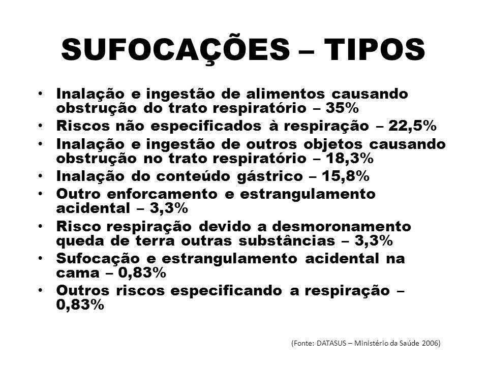 SUFOCAÇÕES – TIPOS Inalação e ingestão de alimentos causando obstrução do trato respiratório – 35% Riscos não especificados à respiração – 22,5% Inala