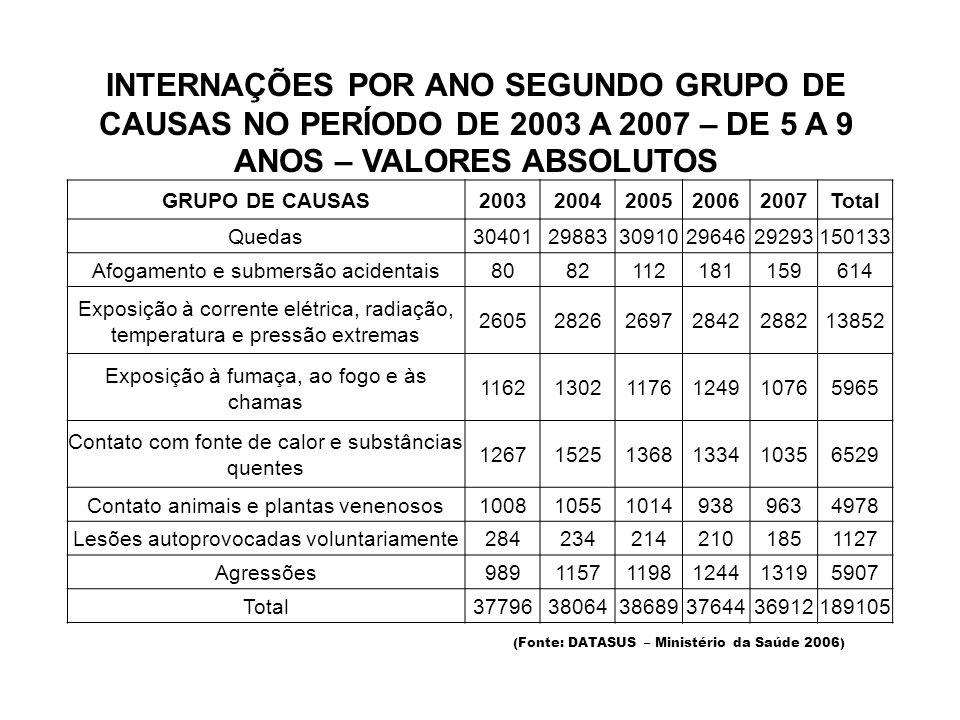 INTERNAÇÕES POR ANO SEGUNDO GRUPO DE CAUSAS NO PERÍODO DE 2003 A 2007 – DE 5 A 9 ANOS – VALORES ABSOLUTOS GRUPO DE CAUSAS20032004200520062007Total Quedas3040129883309102964629293150133 Afogamento e submersão acidentais8082112181159614 Exposição à corrente elétrica, radiação, temperatura e pressão extremas 2605282626972842288213852 Exposição à fumaça, ao fogo e às chamas 116213021176124910765965 Contato com fonte de calor e substâncias quentes 126715251368133410356529 Contato animais e plantas venenosos1008105510149389634978 Lesões autoprovocadas voluntariamente2842342142101851127 Agressões98911571198124413195907 Total3779638064386893764436912189105 (Fonte: DATASUS – Ministério da Saúde 2006)