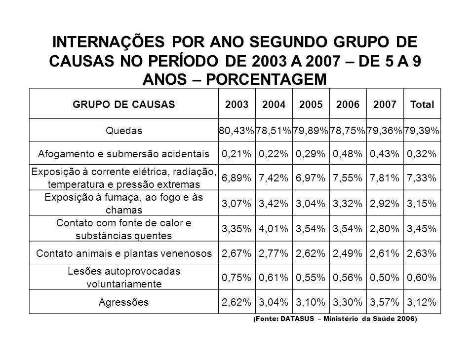 INTERNAÇÕES POR ANO SEGUNDO GRUPO DE CAUSAS NO PERÍODO DE 2003 A 2007 – DE 5 A 9 ANOS – PORCENTAGEM (Fonte: DATASUS – Ministério da Saúde 2006) GRUPO DE CAUSAS20032004200520062007Total Quedas80,43%78,51%79,89%78,75%79,36%79,39% Afogamento e submersão acidentais0,21%0,22%0,29%0,48%0,43%0,32% Exposição à corrente elétrica, radiação, temperatura e pressão extremas 6,89%7,42%6,97%7,55%7,81%7,33% Exposição à fumaça, ao fogo e às chamas 3,07%3,42%3,04%3,32%2,92%3,15% Contato com fonte de calor e substâncias quentes 3,35%4,01%3,54% 2,80%3,45% Contato animais e plantas venenosos2,67%2,77%2,62%2,49%2,61%2,63% Lesões autoprovocadas voluntariamente 0,75%0,61%0,55%0,56%0,50%0,60% Agressões2,62%3,04%3,10%3,30%3,57%3,12%
