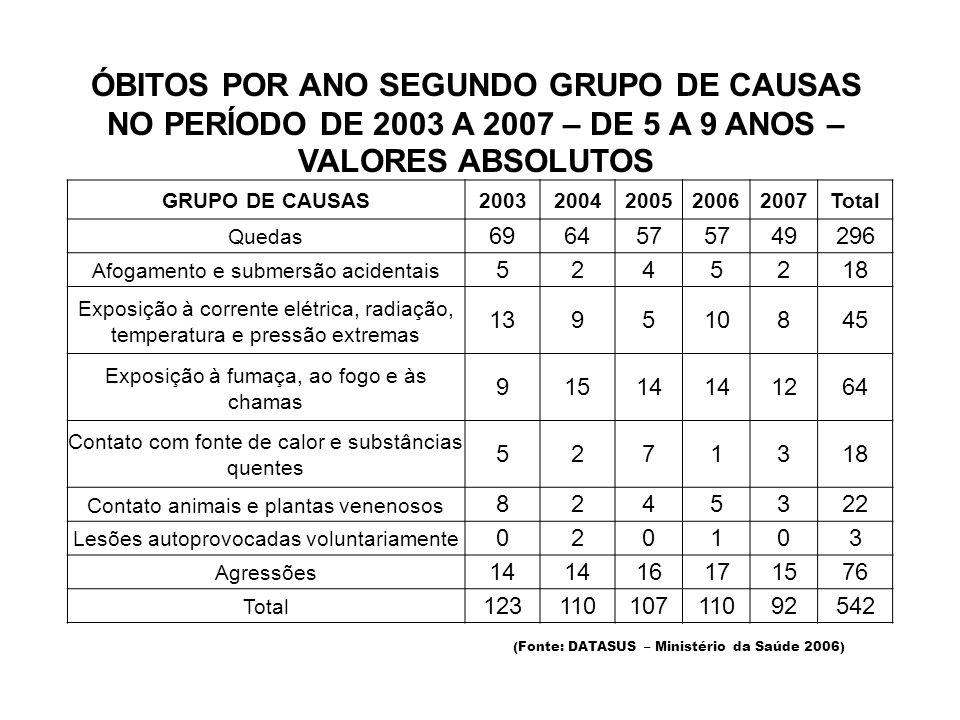 ÓBITOS POR ANO SEGUNDO GRUPO DE CAUSAS NO PERÍODO DE 2003 A 2007 – DE 5 A 9 ANOS – VALORES ABSOLUTOS (Fonte: DATASUS – Ministério da Saúde 2006) GRUPO