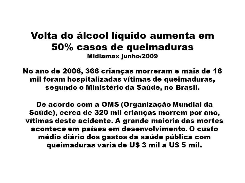 Volta do álcool líquido aumenta em 50% casos de queimaduras Midiamax junho/2009 No ano de 2006, 366 crianças morreram e mais de 16 mil foram hospitalizadas vítimas de queimaduras, segundo o Ministério da Saúde, no Brasil.