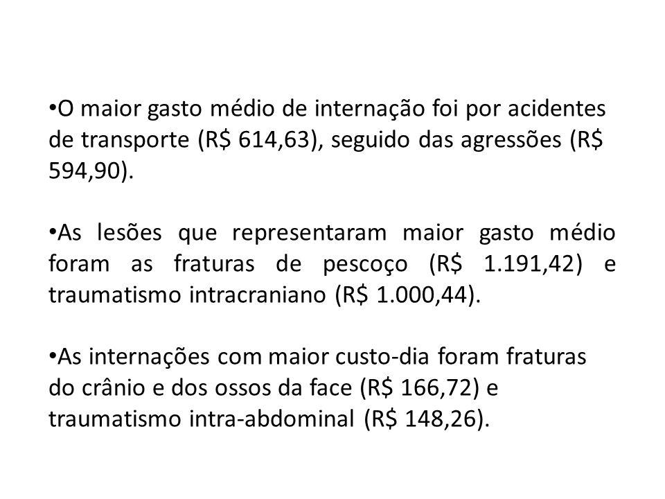 O maior gasto médio de internação foi por acidentes de transporte (R$ 614,63), seguido das agressões (R$ 594,90). As lesões que representaram maior ga