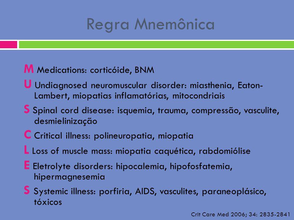 Regra Mnemônica M Medications: corticóide, BNM U Undiagnosed neuromuscular disorder: miasthenia, Eaton- Lambert, miopatias inflamatórias, mitocondriai