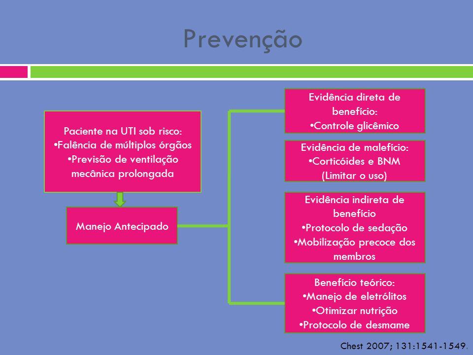 Prevenção Paciente na UTI sob risco: Falência de múltiplos órgãos Previsão de ventilação mecânica prolongada Manejo Antecipado Evidência direta de ben