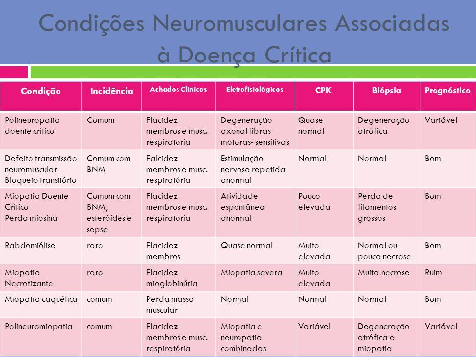 Condições Neuromusculares Associadas à Doença Crítica CondiçãoIncidência Achados ClínicosEletrofisiológicos CPKBiópsiaPrognóstico Polineuropatia doent