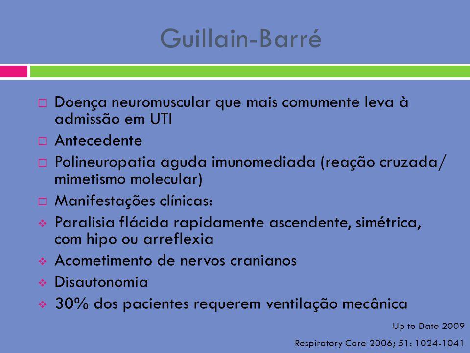 Guillain-Barré Doença neuromuscular que mais comumente leva à admissão em UTI Antecedente Polineuropatia aguda imunomediada (reação cruzada/ mimetismo
