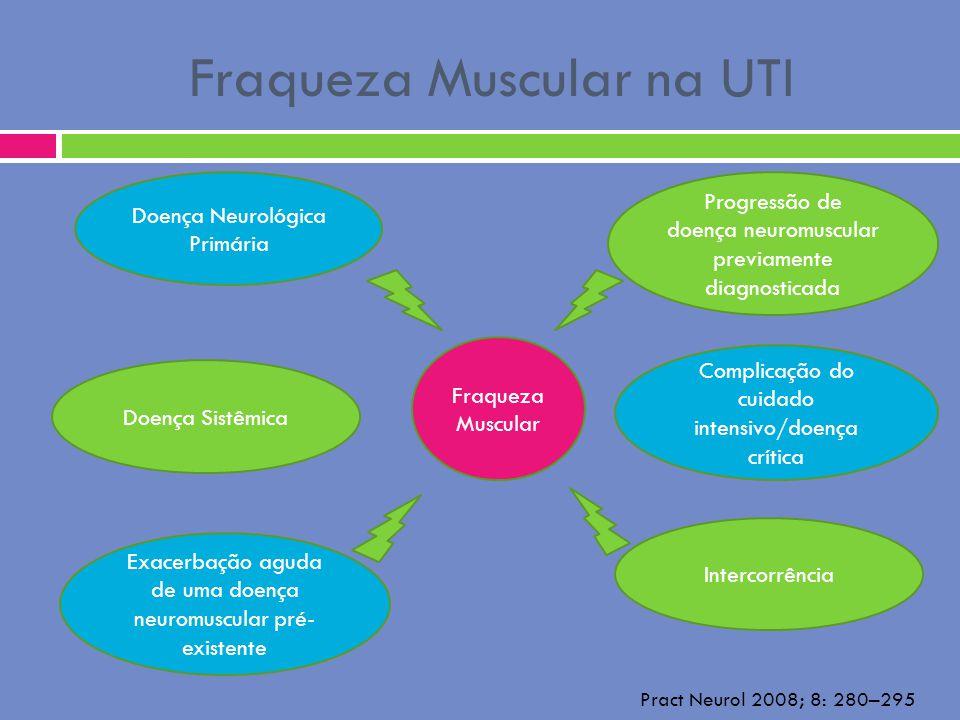 Fraqueza Muscular na UTI Progressão de doença neuromuscular previamente diagnosticada Doença Neurológica Primária Complicação do cuidado intensivo/doe