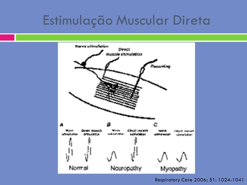 Estimulação Muscular Direta Respiratory Care 2006; 51: 1024-1041