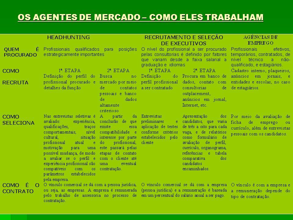 OS AGENTES DE MERCADO – COMO ELES TRABALHAM