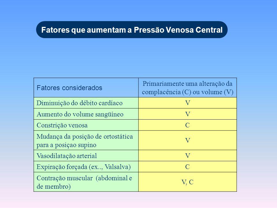 Fatores que aumentam a Pressão Venosa Central Fatores considerados Primariamente uma alteração da complacência (C) ou volume (V) Diminuição do débito