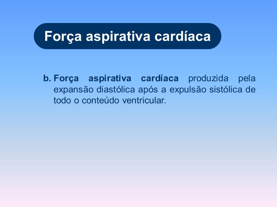 b.Força aspirativa cardíaca produzida pela expansão diastólica após a expulsão sistólica de todo o conteúdo ventricular. Força aspirativa cardíaca