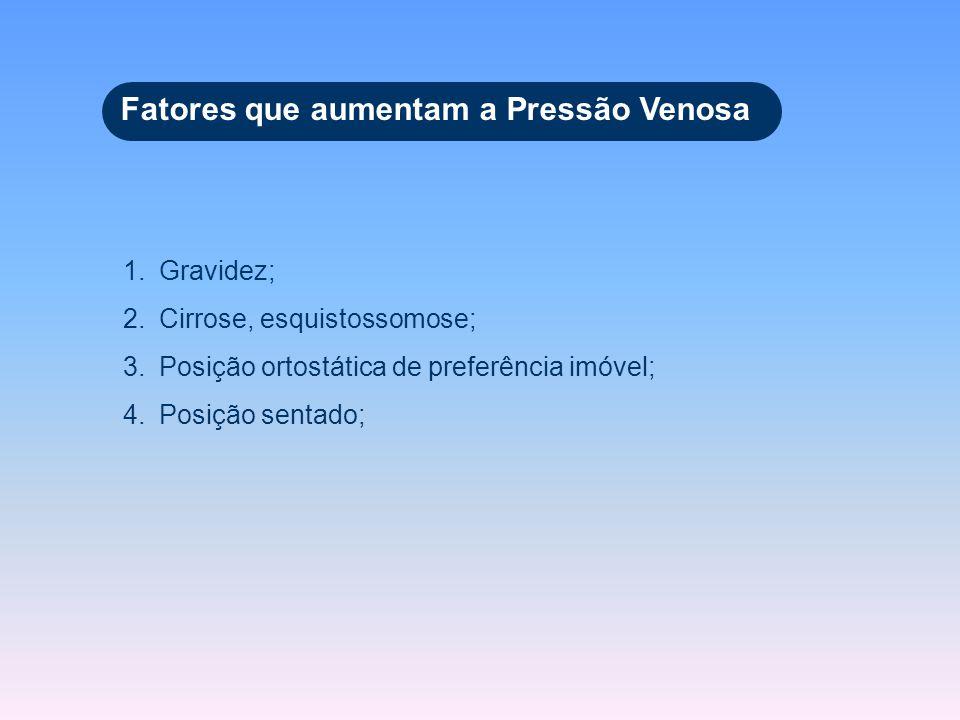 1.Gravidez; 2.Cirrose, esquistossomose; 3.Posição ortostática de preferência imóvel; 4.Posição sentado; Fatores que aumentam a Pressão Venosa