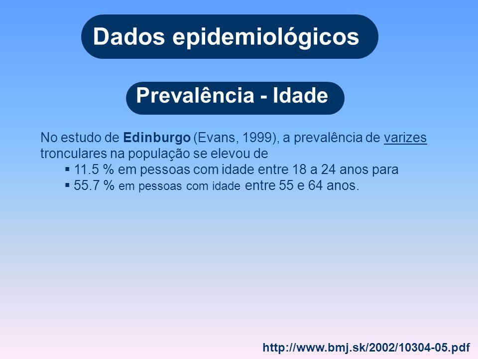 Dados epidemiológicos Prevalência - Idade No estudo de Edinburgo (Evans, 1999), a prevalência de varizes tronculares na população se elevou de 11.5 %
