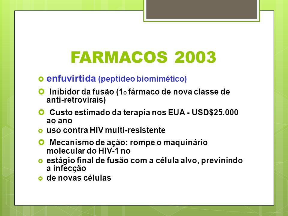 FARMACOS 2003 enfuvirtida (peptídeo biomimético) Inibidor da fusão (1 o fármaco de nova classe de anti-retrovirais) Custo estimado da terapia nos EUA