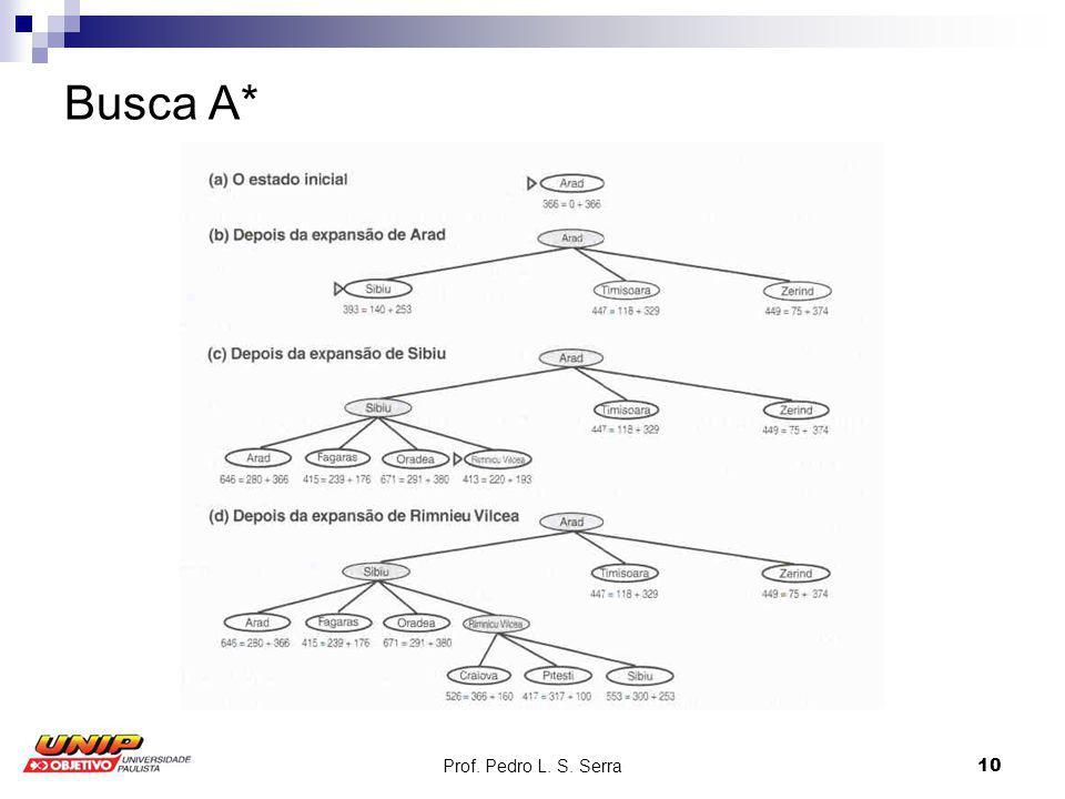 Prof. Pedro L. S. Serra10 Busca A*