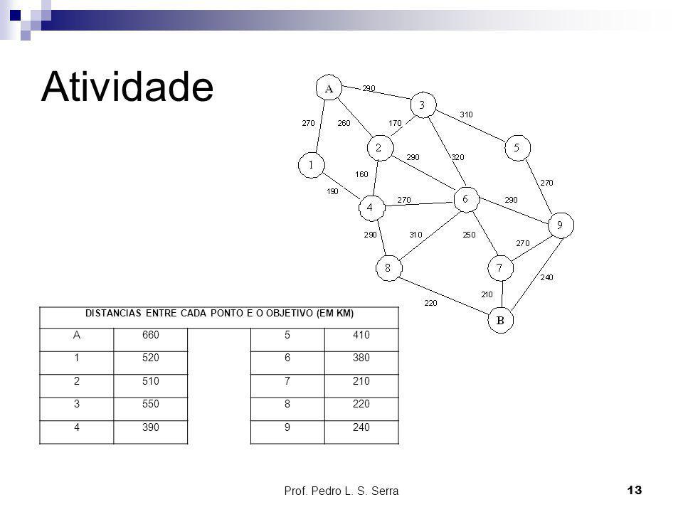 Atividade Prof. Pedro L. S. Serra13 DISTANCIAS ENTRE CADA PONTO E O OBJETIVO (EM KM) A6605410 15206380 25107210 35508220 43909240