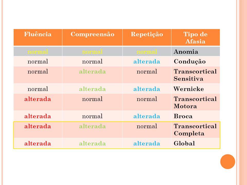 FluênciaCompreensãoRepetiçãoTipo de Afasia normal Anomia normal alteradaCondução normal alterada normal Transcortical Sensitiva normal alterada Wernic