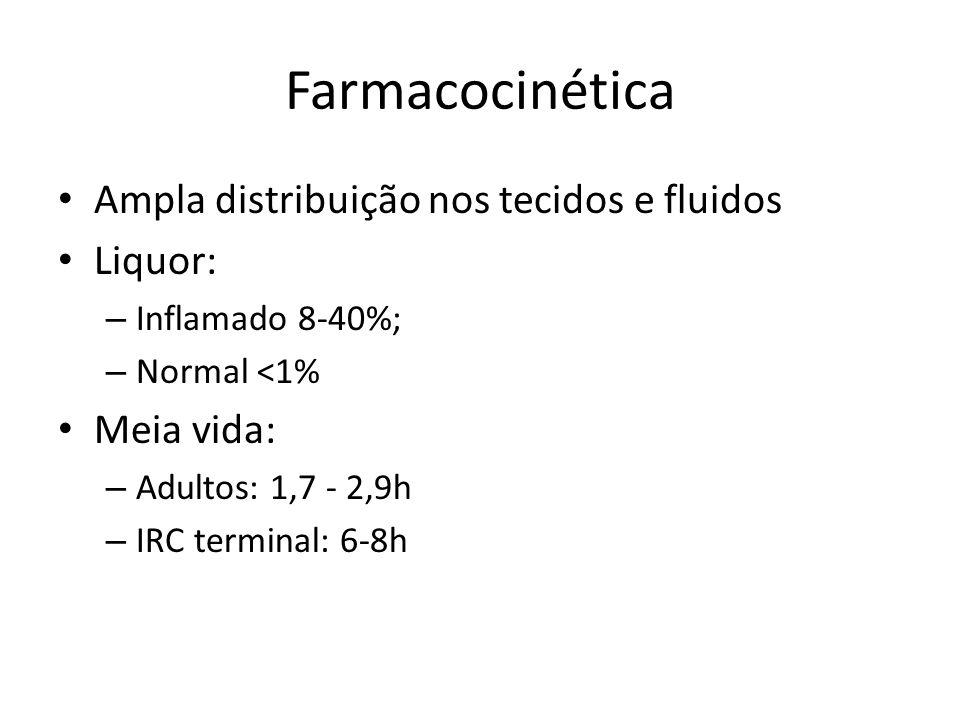 Farmacocinética Ampla distribuição nos tecidos e fluidos Liquor: – Inflamado 8-40%; – Normal <1% Meia vida: – Adultos: 1,7 - 2,9h – IRC terminal: 6-8h