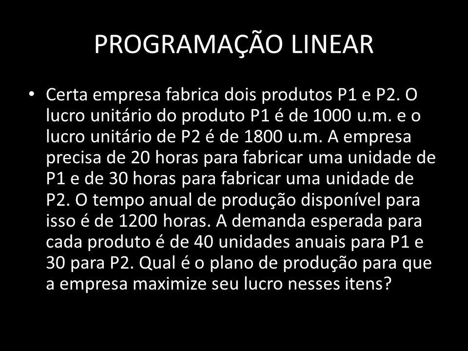 PROGRAMAÇÃO LINEAR Certa empresa fabrica dois produtos P1 e P2. O lucro unitário do produto P1 é de 1000 u.m. e o lucro unitário de P2 é de 1800 u.m.