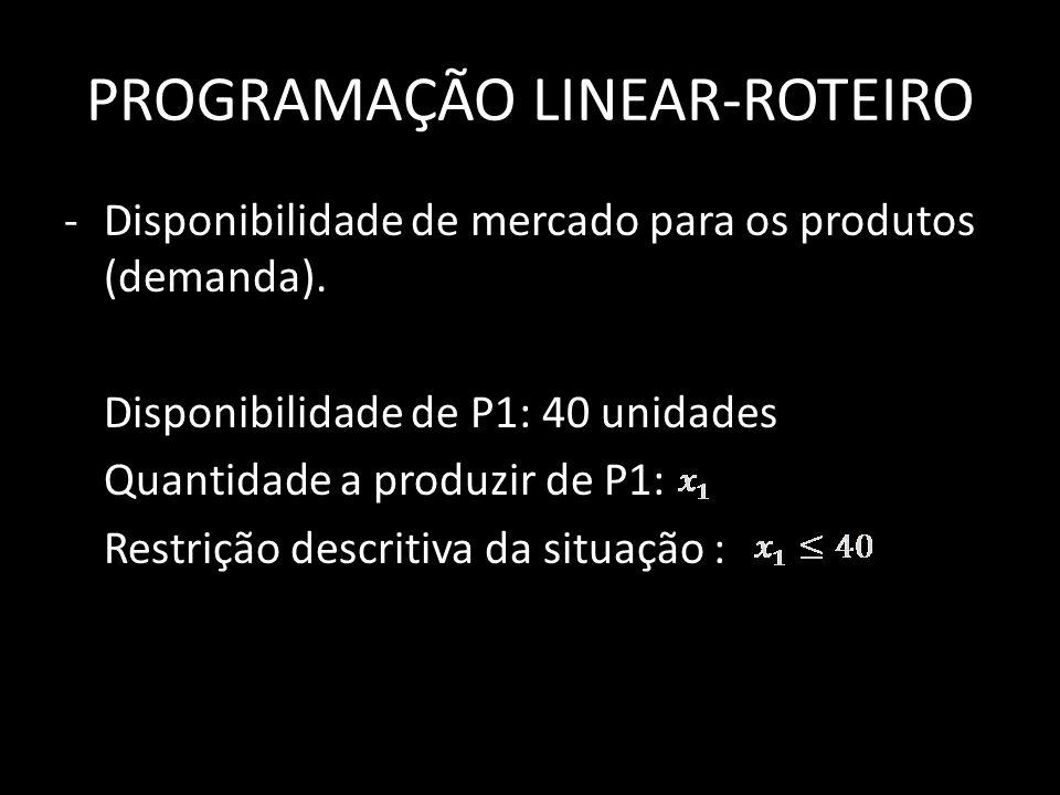 PROGRAMAÇÃO LINEAR-ROTEIRO -Disponibilidade de mercado para os produtos (demanda). Disponibilidade de P1: 40 unidades Quantidade a produzir de P1: Res