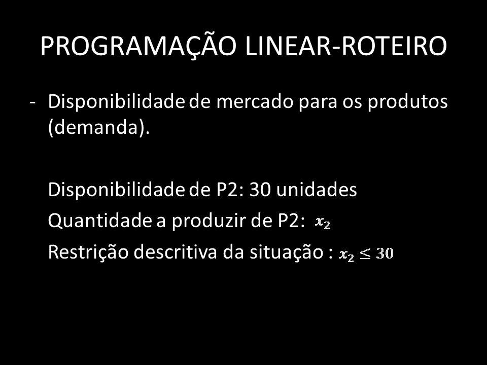 PROGRAMAÇÃO LINEAR-ROTEIRO -Disponibilidade de mercado para os produtos (demanda). Disponibilidade de P2: 30 unidades Quantidade a produzir de P2: Res