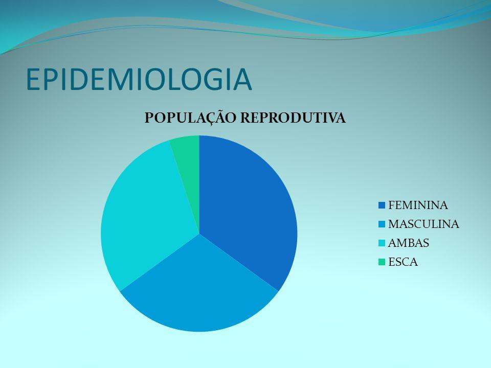 -FATORES FEMININOS Vaginal(< 0,5%) Cervical ( 5% a 10%) Uterino (10 a 15%) Tubo/Peritoneal (30 a 50%) Ovulatório (20 a 30%) Psicossomático (<1%) Imunológico (< 1%)