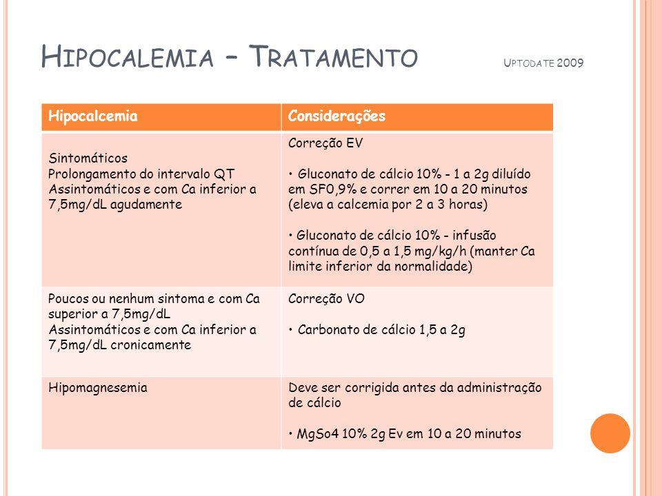 H IPOCALEMIA – T RATAMENTO U PTODATE 2009 HipocalcemiaConsiderações Sintomáticos Prolongamento do intervalo QT Assintomáticos e com Ca inferior a 7,5mg/dL agudamente Correção EV Gluconato de cálcio 10% - 1 a 2g diluído em SF0,9% e correr em 10 a 20 minutos (eleva a calcemia por 2 a 3 horas) Gluconato de cálcio 10% - infusão contínua de 0,5 a 1,5 mg/kg/h (manter Ca limite inferior da normalidade) Poucos ou nenhum sintoma e com Ca superior a 7,5mg/dL Assintomáticos e com Ca inferior a 7,5mg/dL cronicamente Correção VO Carbonato de cálcio 1,5 a 2g HipomagnesemiaDeve ser corrigida antes da administração de cálcio MgSo4 10% 2g Ev em 10 a 20 minutos