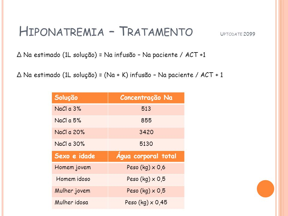 H IPONATREMIA – T RATAMENTO U PTODATE 2099 Na estimado (1L solução) = Na infusão – Na paciente / ACT +1 Na estimado (1L solução) = (Na + K) infusão – Na paciente / ACT + 1 SoluçãoConcentração Na NaCl a 3%513 NaCl a 5%855 NaCl a 20%3420 NaCl a 30%5130 Sexo e idadeÁgua corporal total Homem jovemPeso (kg) x 0,6 Homem idosoPeso (kg) x 0,5 Mulher jovemPeso (kg) x 0,5 Mulher idosaPeso (kg) x 0,45