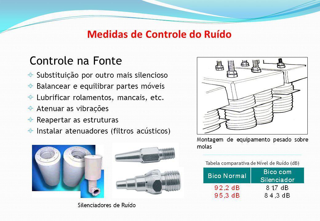 Controle na Fonte Substituição por outro mais silencioso Balancear e equilibrar partes móveis Lubrificar rolamentos, mancais, etc.