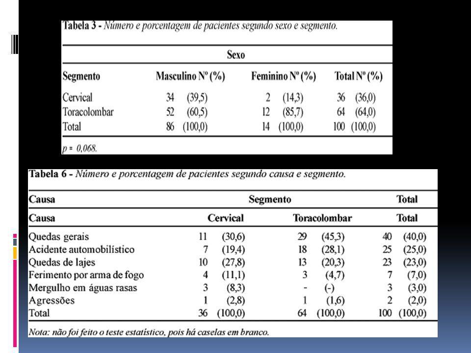 CAMPOS, Marcelo Ferraz de et al.Epidemiologia do traumatismo da coluna vertebral.