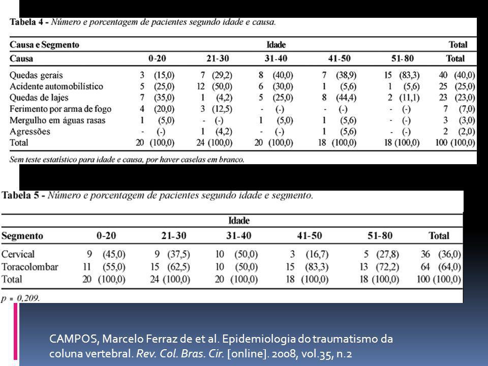 CAMPOS, Marcelo Ferraz de et al. Epidemiologia do traumatismo da coluna vertebral. Rev. Col. Bras. Cir. [online]. 2008, vol.35, n.2