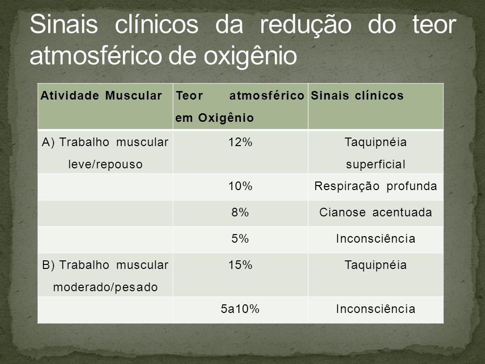Atividade Muscular Teor atmosférico em Oxigênio Sinais clínicos A) Trabalho muscular leve/repouso 12% Taquipnéia superficial 10%Respiração profunda 8%Cianose acentuada 5%Inconsciência B) Trabalho muscular moderado/pesado 15%Taquipnéia 5a10%Inconsciência