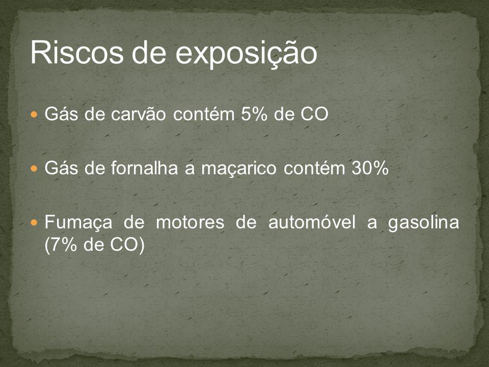 Gás de carvão contém 5% de CO Gás de fornalha a maçarico contém 30% Fumaça de motores de automóvel a gasolina (7% de CO)