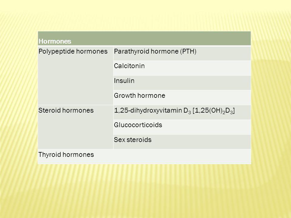 Hormones Polypeptide hormonesParathyroid hormone (PTH) Calcitonin Insulin Growth hormone Steroid hormones1,25-dihydroxyvitamin D 3 [1,25(OH) 2 D 3 ] Glucocorticoids Sex steroids Thyroid hormones