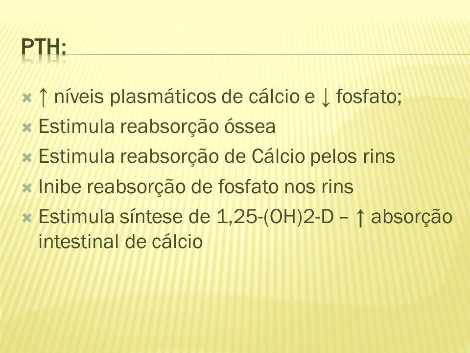 níveis plasmáticos de cálcio e fosfato; Estimula reabsorção óssea Estimula reabsorção de Cálcio pelos rins Inibe reabsorção de fosfato nos rins Estimula síntese de 1,25-(OH)2-D – absorção intestinal de cálcio