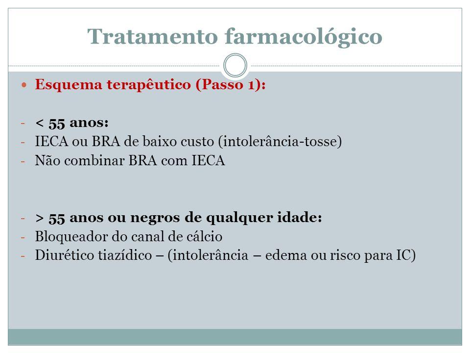 Tratamento farmacológico Esquema terapêutico (Passo 1): - < 55 anos: - IECA ou BRA de baixo custo (intolerância-tosse) - Não combinar BRA com IECA - >