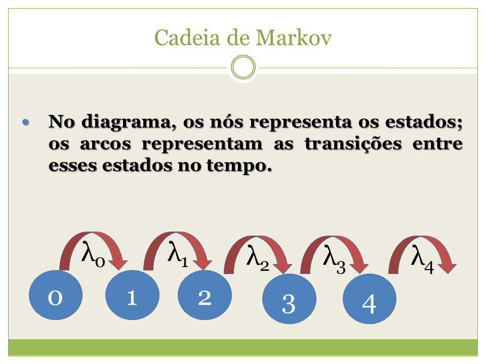 Cadeia de Markov No diagrama, os nós representa os estados; os arcos representam as transições entre esses estados no tempo. No diagrama, os nós repre