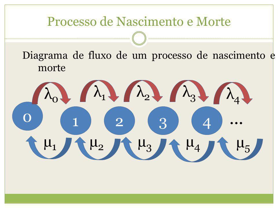 Processo de Nascimento e Morte Diagrama de fluxo de um processo de nascimento e morte 0 1324 λ0λ0 λ1λ1 λ2λ2 λ3λ3 λ4λ4 µ1µ1 µ2µ2 µ3µ3 µ4µ4 µ5µ5...