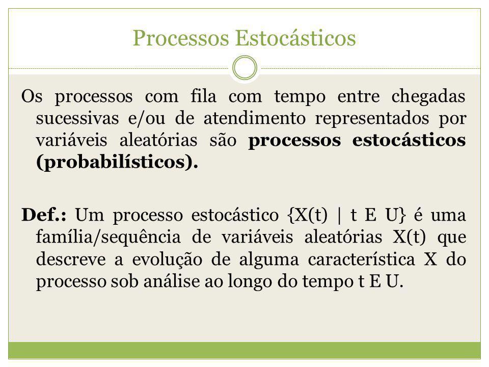 Processos Estocásticos Os processos com fila com tempo entre chegadas sucessivas e/ou de atendimento representados por variáveis aleatórias são proces