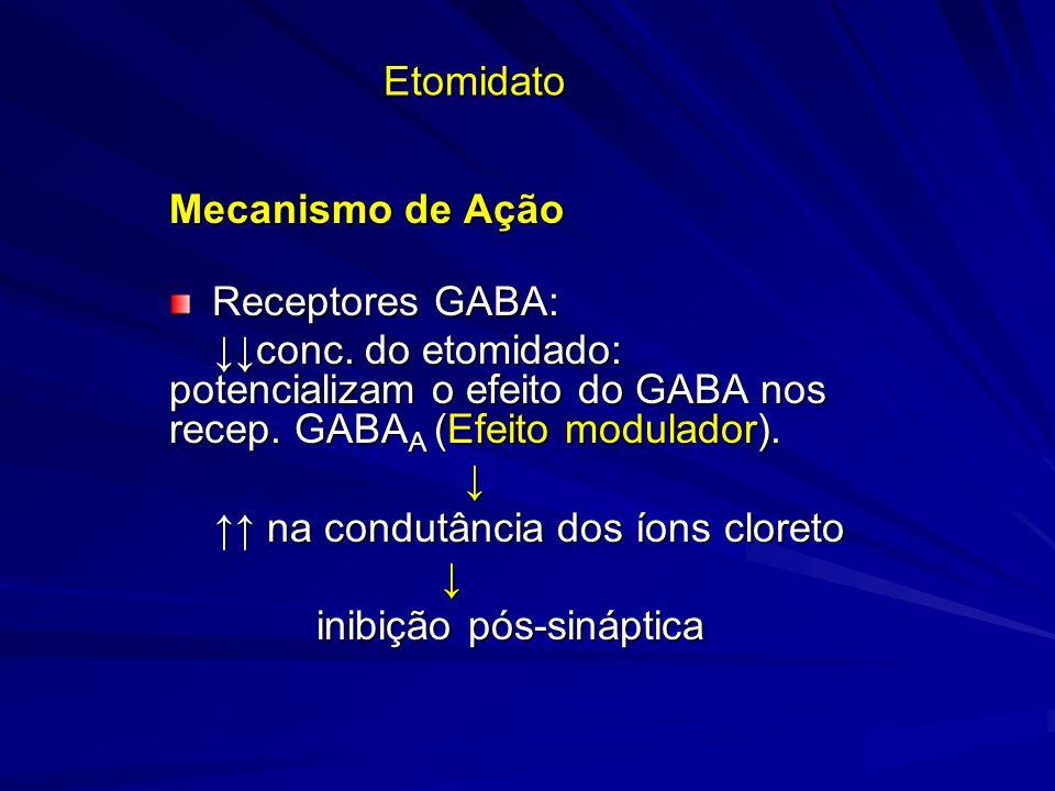 Etomidato Mecanismo de Ação Receptores GABA: Receptores GABA: conc. do etomidado: potencializam o efeito do GABA nos recep. GABA A (Efeito modulador).