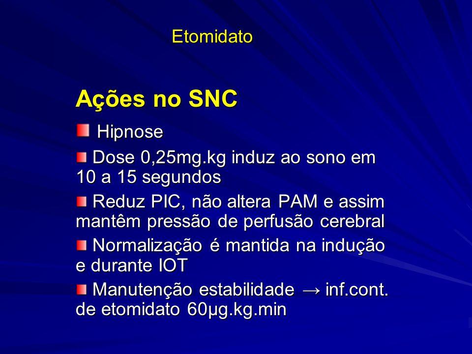 Etomidato Ações no SNC Hipnose Hipnose Dose 0,25mg.kg induz ao sono em 10 a 15 segundos Dose 0,25mg.kg induz ao sono em 10 a 15 segundos Reduz PIC, nã