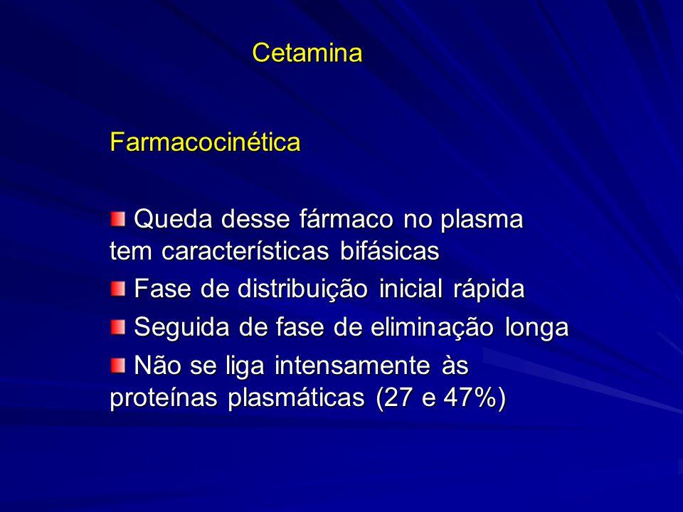 Cetamina Farmacocinética Queda desse fármaco no plasma tem características bifásicas Queda desse fármaco no plasma tem características bifásicas Fase