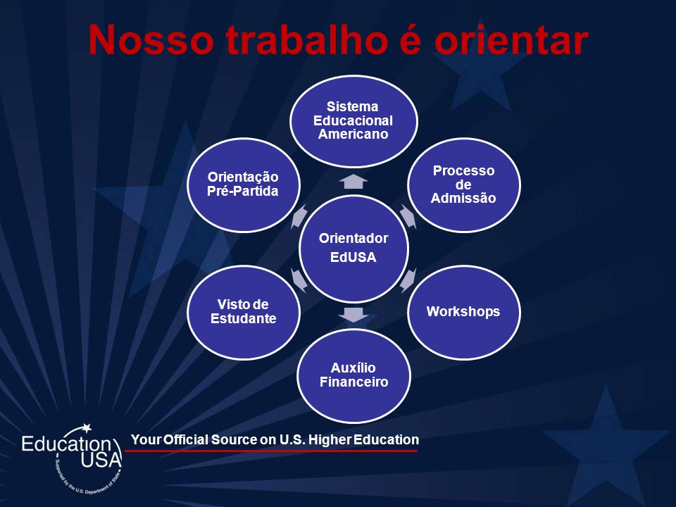 Your Official Source on U.S. Higher Education Orientador EdUSA Sistema Educacional Americano Processo de Admissão Workshops Auxílio Financeiro Visto d