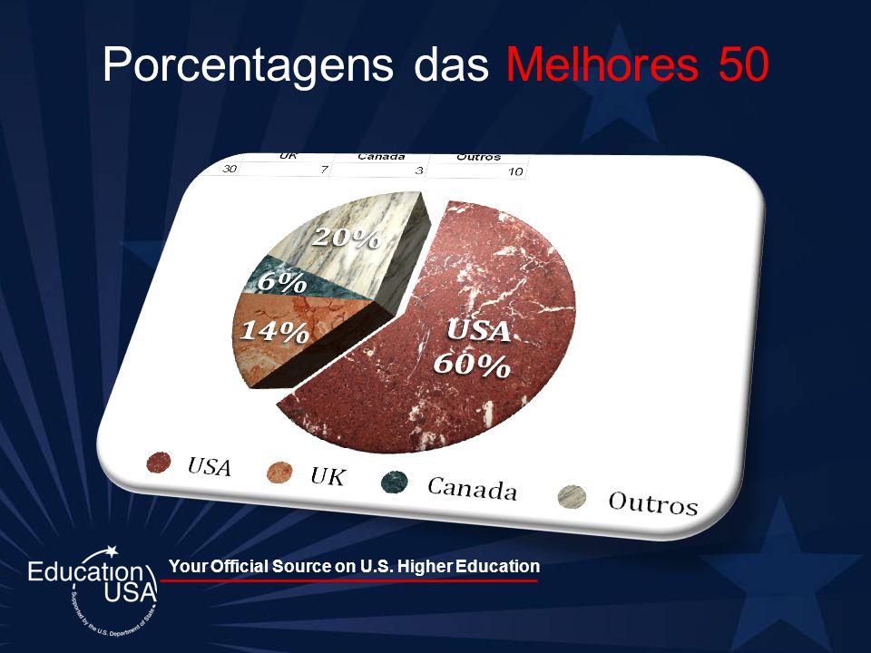 Your Official Source on U.S. Higher Education Porcentagens das Melhores 50