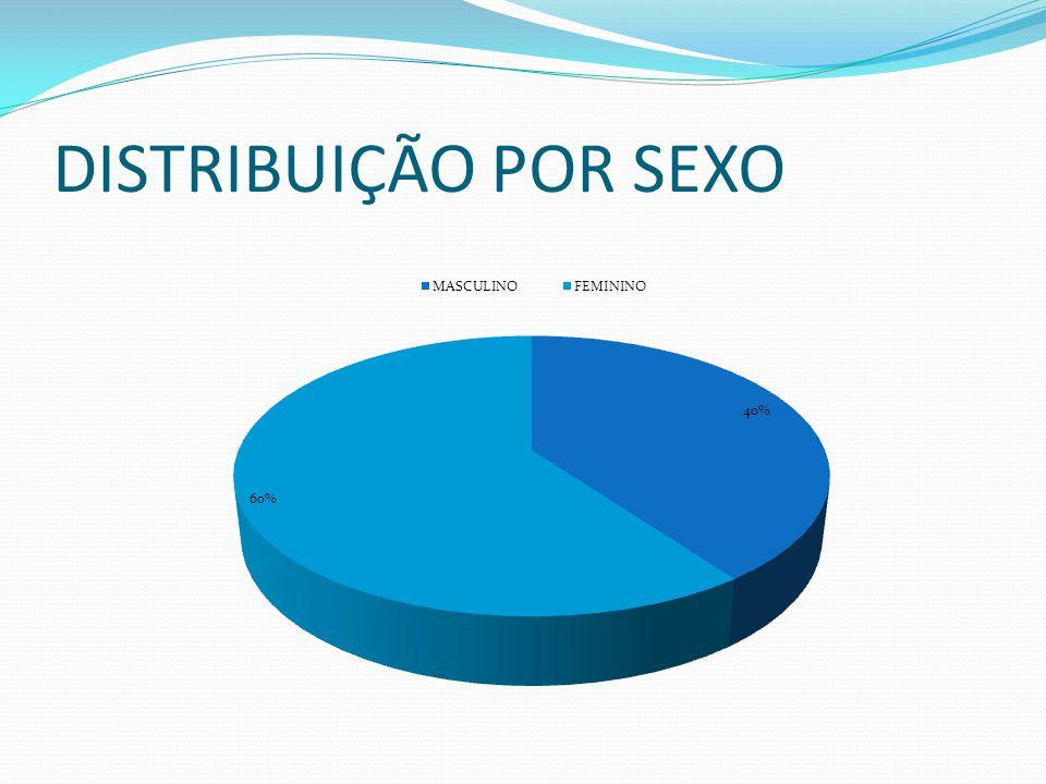 IDADE MEDIANA: 63,5 MÉDIA ARITMÉTICA: 61,675 VALOR MÁXIMO: 90 VALOR MÍNIMO: 19 Distribuição por Idade Número de pacientes
