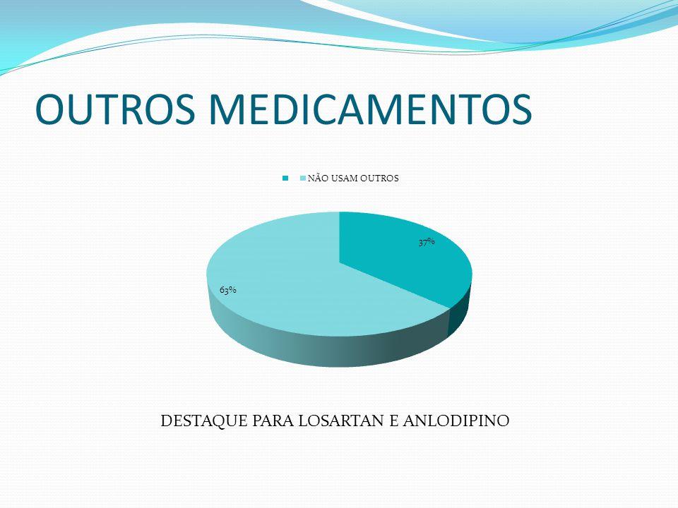 OUTROS MEDICAMENTOS DESTAQUE PARA LOSARTAN E ANLODIPINO