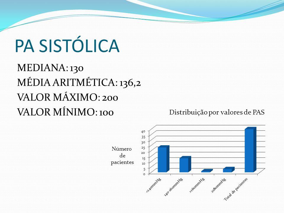 PA SISTÓLICA MEDIANA: 130 MÉDIA ARITMÉTICA: 136,2 VALOR MÁXIMO: 200 VALOR MÍNIMO: 100 Distribuição por valores de PAS Número de pacientes